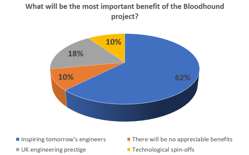 Last week's poll: the benefits of Bloodhound