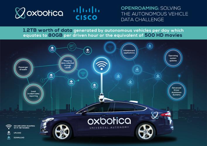 driverless data