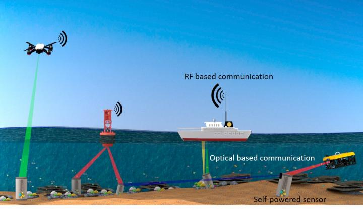 Subsea IoUT enabled by light and energy transfer