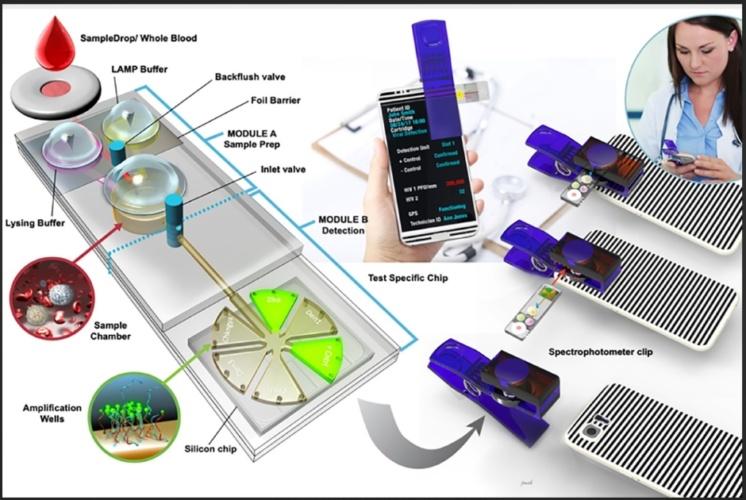 smartphone-based testing device