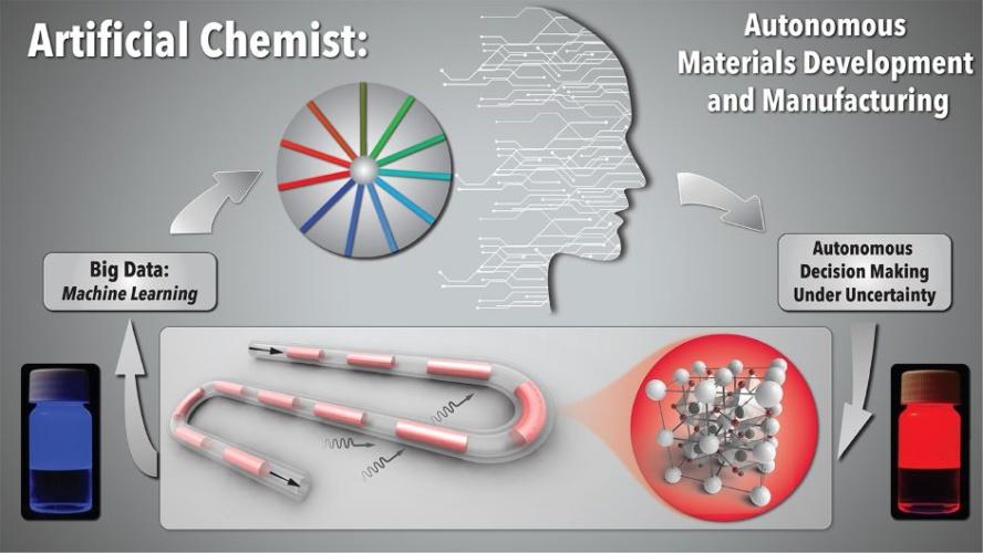 Artificial Chemist