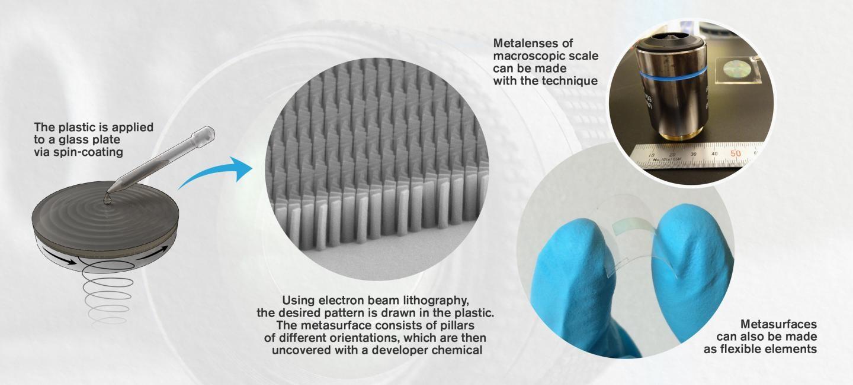ultra-thin camera lenses