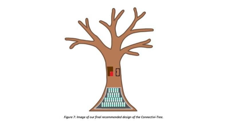Connectivi-Tree