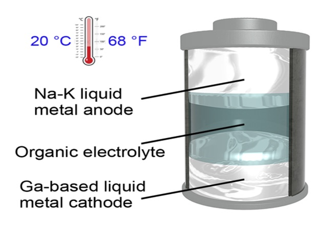 liquid-metal battery