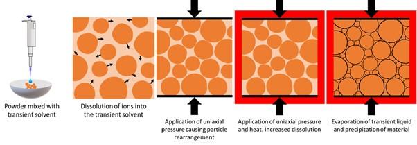 biocompatible glass