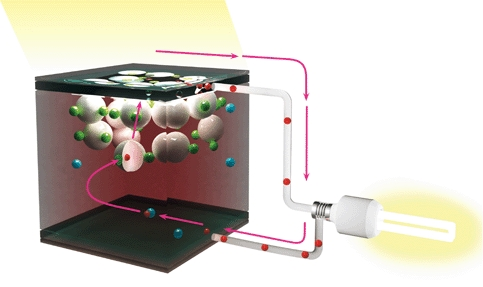 Dye sensitized solar cells - Third generation solar technology (the Grätzel cell), converts solar radiation into electricity imitating natural photosynthesis.