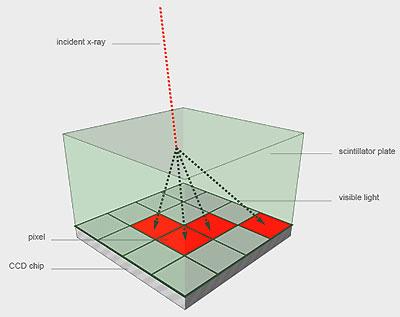 Conventional scintillators spread light as it travels through them