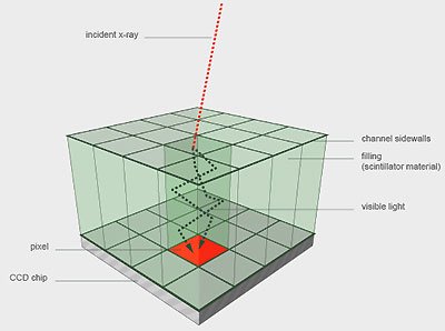 The new Nanospace scintillator restricts the light to a single channel