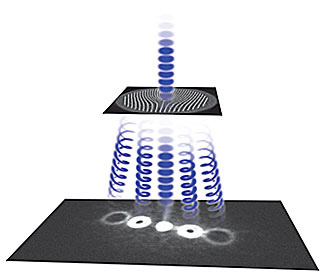 NIST researchers twisted the flat electron wavefronts into a fan of helices using a very thin film with a 5-micron-diameter pattern of nanoscale slits, which combines the wavefronts to create spiral forms similar to a pasta maker extruding rotini. This me