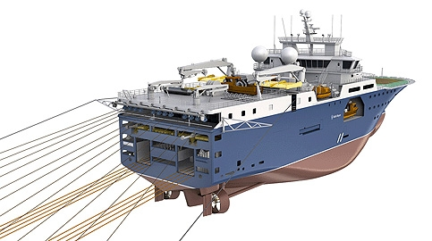 Seismic handling equipment is distributed over three levels – sound source systems lowest, the streamer winches and fairleads above, then the vane davits and winches on the upper deck. Seismic signals are processed in a suite flanked by computer rooms, an