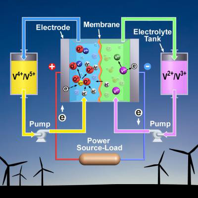 Using both hydrochloric and sulphuric acids in the electrolyte of a vanadium redox battery significantly improves the battery's performance.