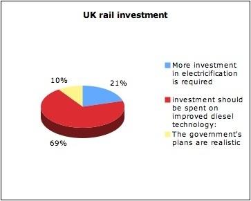 /t/g/q/rail_poll_pie_chart_.jpg