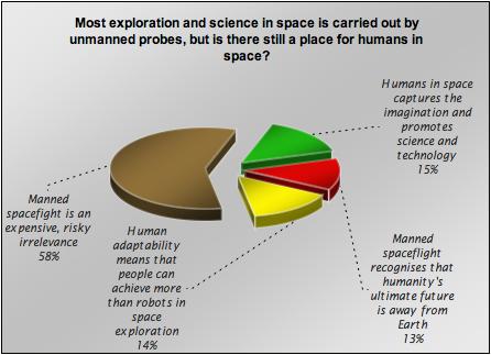 spacechart