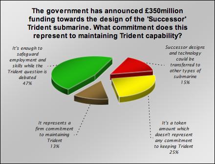 trident chart