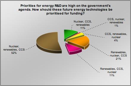 energy spend