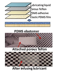 This is the design of the liquid-infused dynamic material. The bottom two photographs show the dry and lubricated elastic substrates (transparent when at rest)