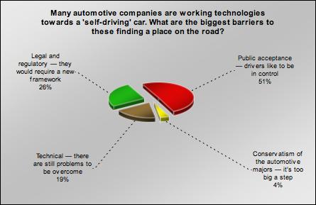 self-drive chart