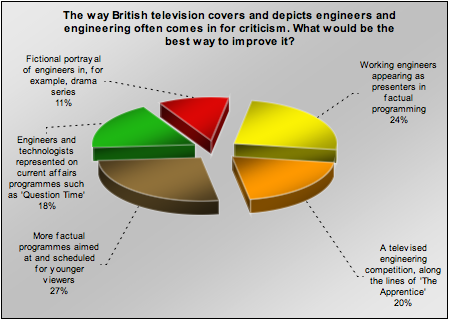 TV Chart