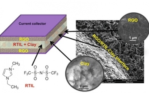 A composite of clay and an electrolyte allowed Rice University researchers to make sheets of material that can serve as both electrolyte and a separator in a new kind of high-temperature supercapacitor
