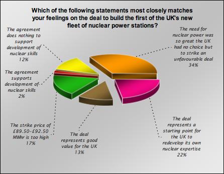 new nuke chart