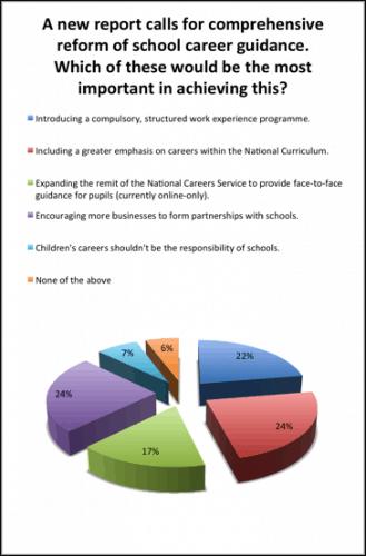 Careerchart