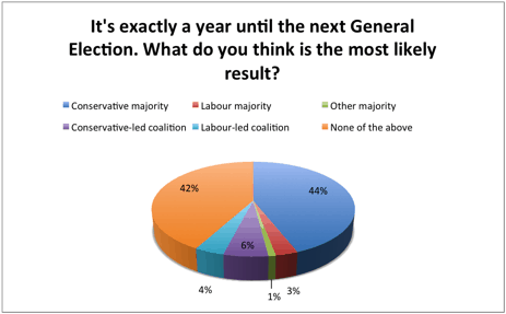 It's exactly a year until the next General Election. What do you think is the most likely result?
