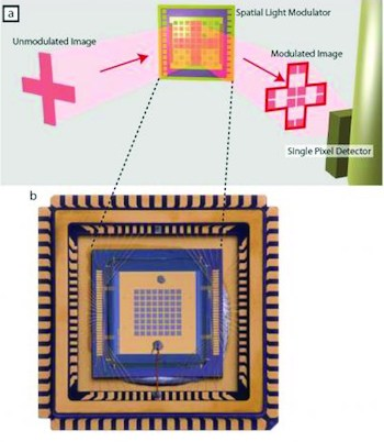 A 'multiplex' single pixel imaging process effectively tames stubborn terahertz (THz) light waves with electronic controls in a novel metamaterial. As the graphic shows, THz image waves are received by a metamaterial spatial light modulator, which in turn