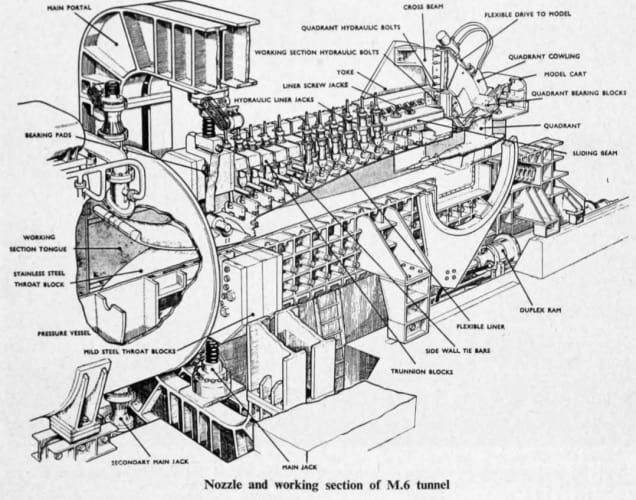 Schematic of M6 tunnel working section