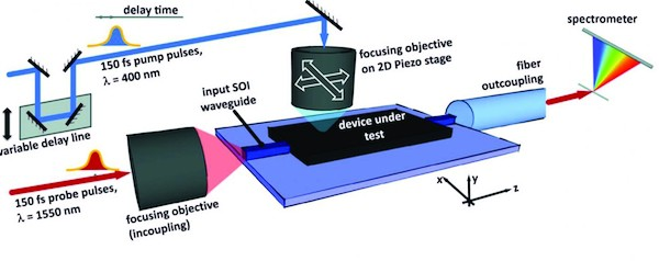 This image shows the concept of ultrafast photomodulation spectroscopy