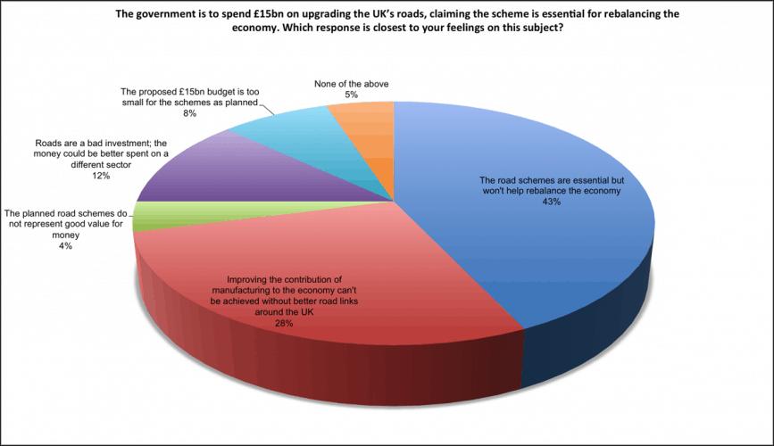 Last week's Poll: Roadbuilding and rebalancing