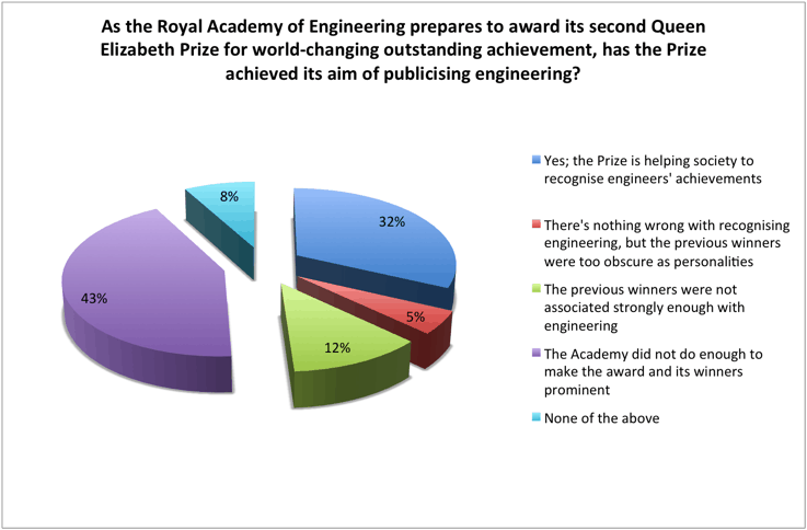 As the Royal Academy of Engineering prepares to award its second Queen Elizabeth Prize for world-changing outstanding achievement, has the Prize achieved its aim of publicising engineering?