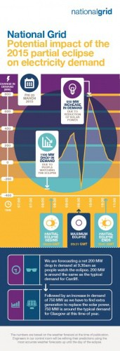 Potential impact of the 2015 partial eclipse on electricity demand