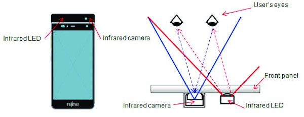 Schematic of smartphone prototype equipped with infrared camera and infrared LED