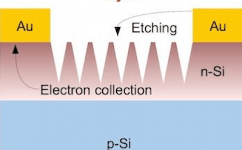 Gold electrodes also serve as catalysts in a process developed at Rice University to create black silicon for solar cells. Black silicon reflects little light and allows more to reach the active elements of solar cells to be turned into electricity
