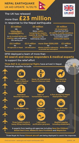 Summary of UK humanitarian response
