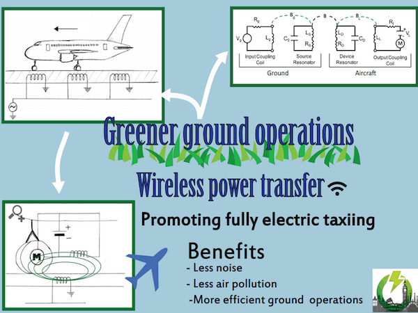 WEGO (Wireless and greener ground operations) system would employ transmitter sections on the ground, located just underneath the aircraft in the tarmac, to transfer electrical power inductively to a receiver placed between the nose-wheels