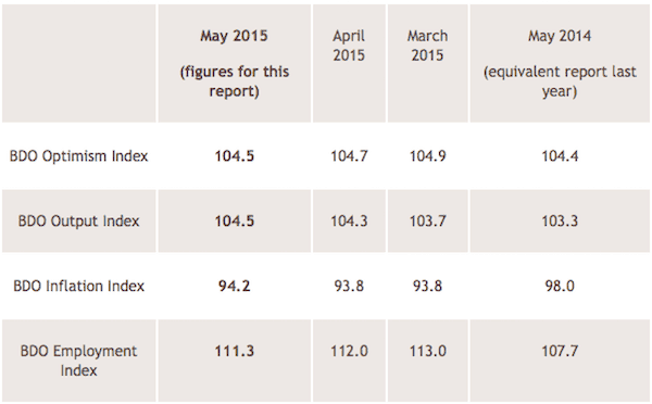 An overview of all four indices is provided in the table below, detailing figures for the last three months and the same month of the previous year, to allow for comparison