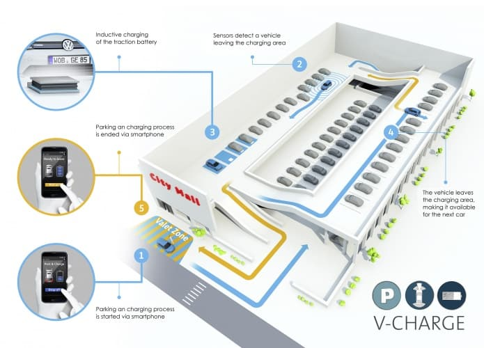 The V-Charge technology enables an electric vehicle to autonomously find its way to a charging-enabled parking space