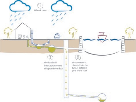 Intercepting overflows: how the Tideway Tunnel will keep sewage out of the river