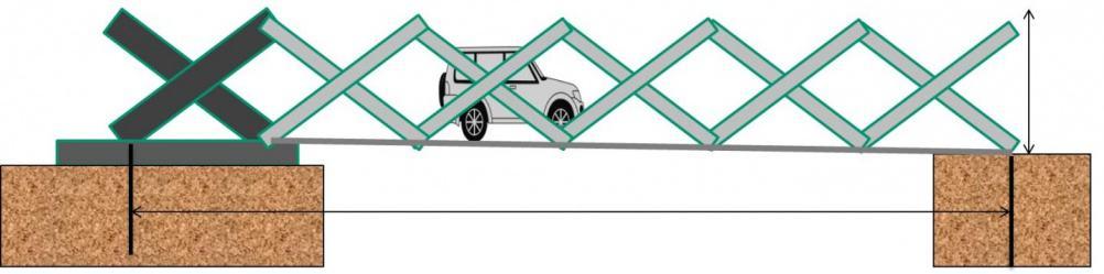 The new technology uses a scissor-type mechanism, enabling rapid bridge construction.