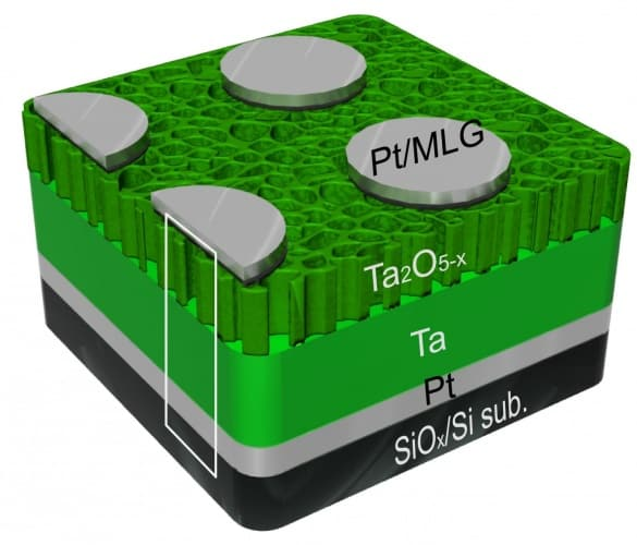 A schematic shows the layered structure of tantalum oxide, multilayer graphene and platinum used for a new type of memory developed at Rice University.
