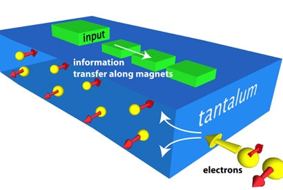 As current passes through a strip of tantalum, electrons with opposite spins separate. Researchers used the resulting polarisation to create a nanomagnetic switch