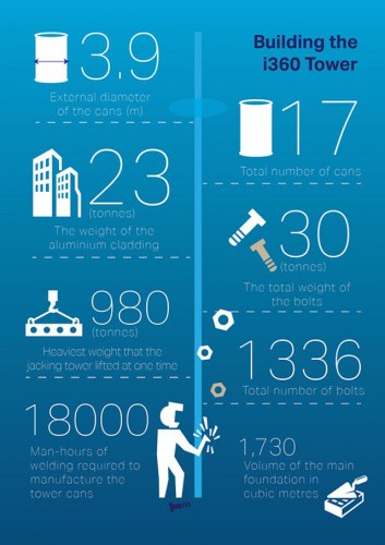 Building the Brightoni360 in numbers