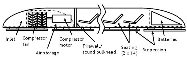 A cushion of high-pressure air supports the pods without the need for conventional rails or magnetic levitation