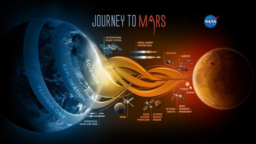 NASA has revealed a detailed Mars roadmap