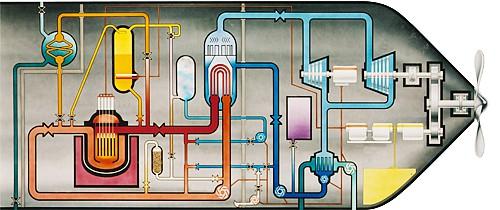 submarine reactor
