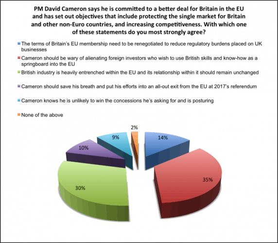 Renegotiating Britain's position in the EU