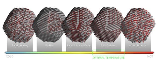 Models of platinum-cobalt nanoparticle catalysts illustrate how specific atomic configurations originate and evolve as the particles are heated