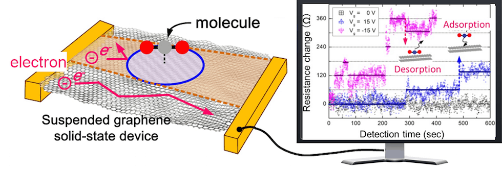 The attached figure shows a schematic diagram of a graphene single molecular sensor (left) and the observed signal showing successful detection of single CO2 molecule adsorption / desorption events