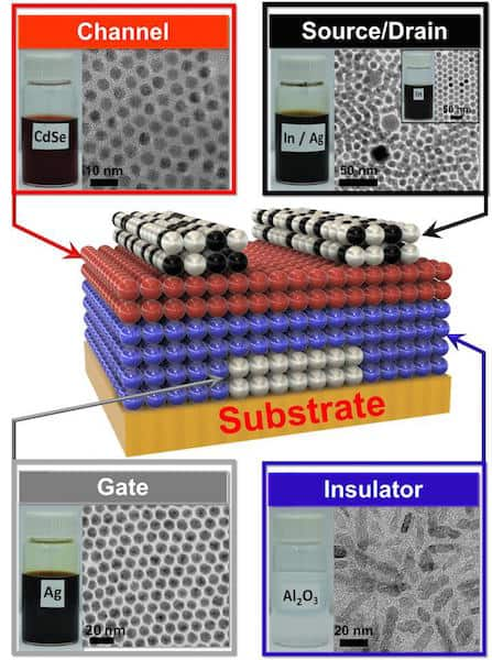 Kagan's group developed a library of four nanocrystal inks that comprise the transistor: a conductor (silver), an insulator (aluminium oxide), a semiconductor (cadmium selenide) and a conductor combined with a dopant (a mixture of silver and indium). Credit: University of Pennsylvania